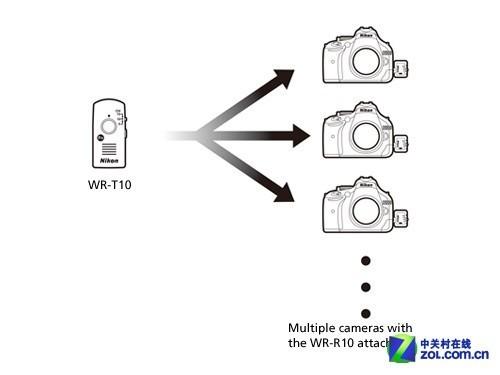 一个遥控器操控多台相机是他的特色